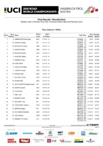 thumbnail of JUNIOR WOMEN TIME TRIAL RESULT