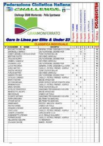 thumbnail of CLASSIFICA GRAN MONFERRATO aggiornata al 19 08 2020