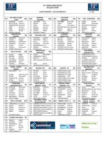thumbnail of Trofeo Matteotti 29082020 elenco partenti 2020
