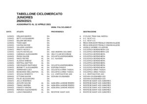 thumbnail of XCDTABELLOCDNE CICCLOMEEATO JUNIODDRES 202WD0 20DED1