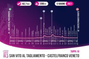 thumbnail of 10 TAPPA ALTIMETRIA GIRO ITALIA UNDER 23 U23 2021 SAN VITO AL TAGLIAMENTO CASTELFRANCO VENETO