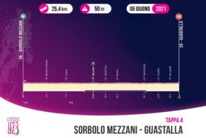 thumbnail of 4 TAPPA ALTIMETRIA GIRO ITALIA UNDER 23 U23 2021 SORBOLO MEZZANI GUASTALLA
