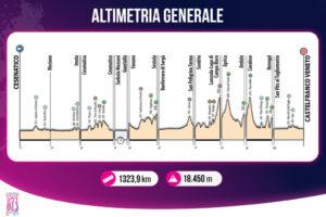 thumbnail of ALTIMETRIA GENERALE GIRO ITALIA UNDER 23 U23 2021