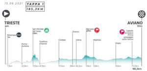 thumbnail of 1 TAPPA ALTIMETRIA ADRIATICA IONICA RACE 2021 TRIESTE AVIANO