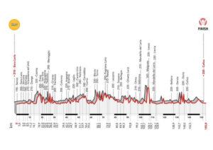 thumbnail of 6 TAPPA ALTIMETRIA GIRO ITALIA DONNE 2021 COLICO COLICO